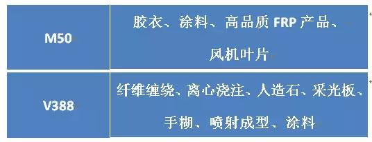不同型号固化剂针对的不同用途