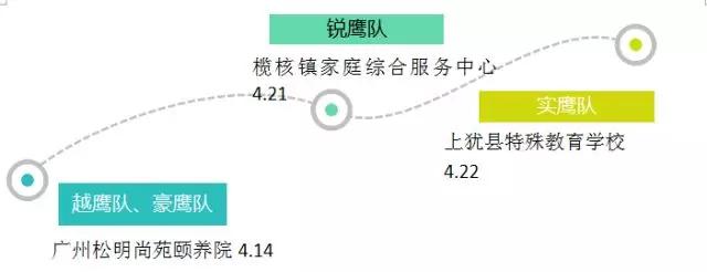 广东博皓四月公益行的爱心地图