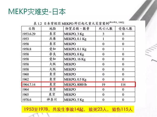MEKP固化剂灾难史--日本
