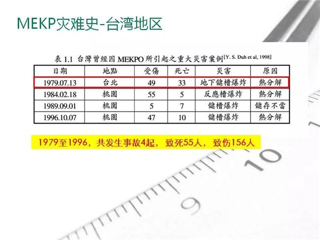 MEKP灾难史-台湾地区