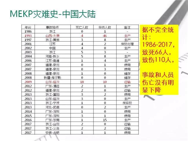 MEKP灾难史-中国大陆