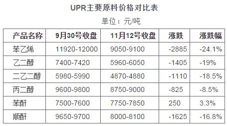 不饱和树脂UPR主要原料价格对比表