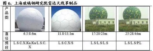 玻璃纤维增强树脂基复合材料是一种广泛应用的雷达天线罩材料     -2