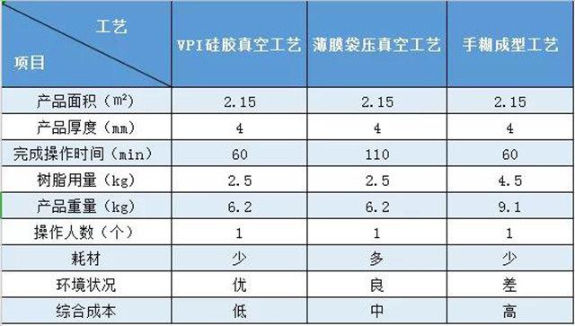 VPI硅胶真空成型|实际案例对比——风机外壳