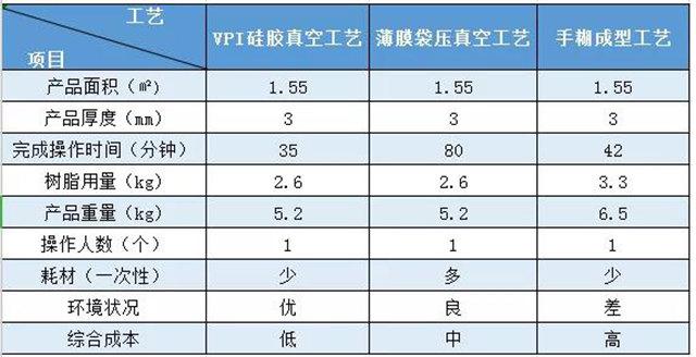 VPI硅胶真空成型|实际案例对比——汽车空调外壳
