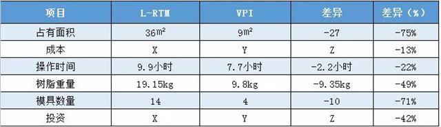 VPI硅胶真空成型|实际案例对比——拖拉机配件