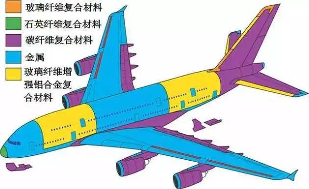 碳纤维复合材料应用在空客a380客机上